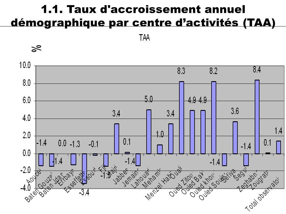 1.1. Taux d accroissement annuel démographique par centre d'activités (TAA)
