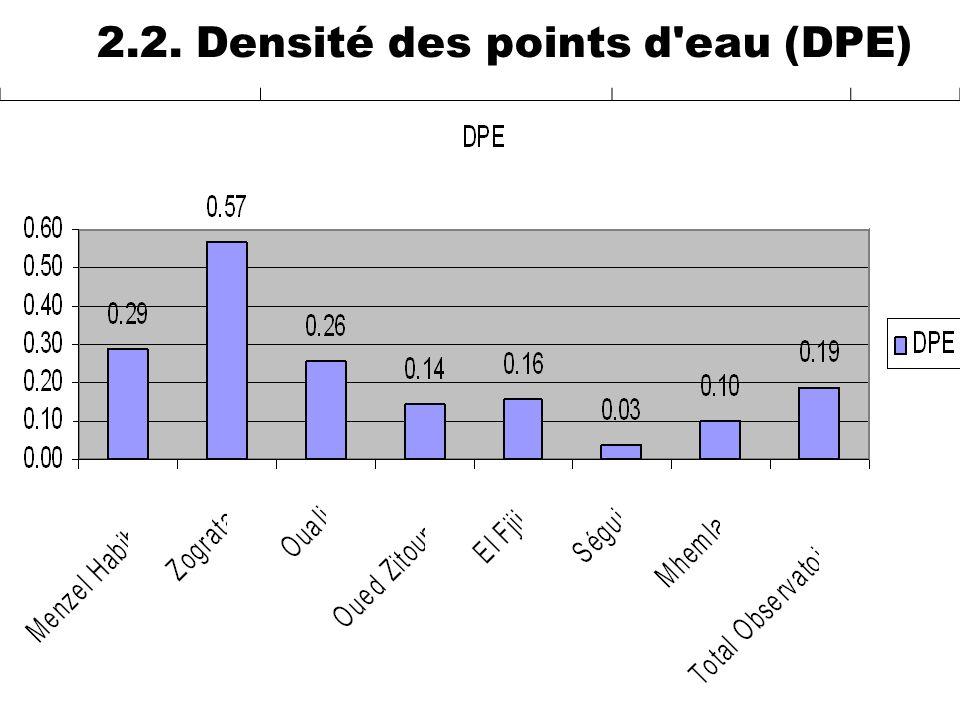 2.2. Densité des points d eau (DPE)