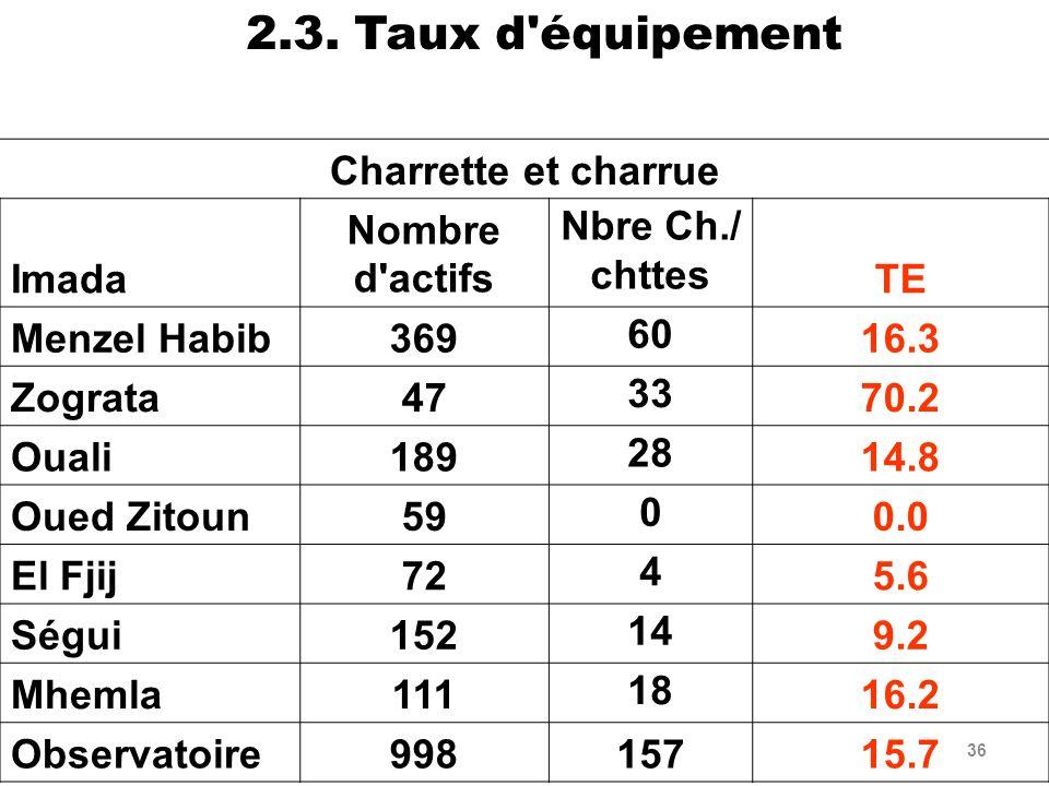 2.3. Taux d équipement Charrette et charrue Imada Nombre d actifs