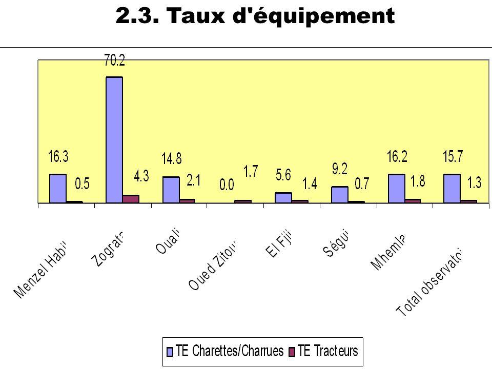 2.3. Taux d équipement Tracteur Imada Nombre d actifs Nbre Tracteurs