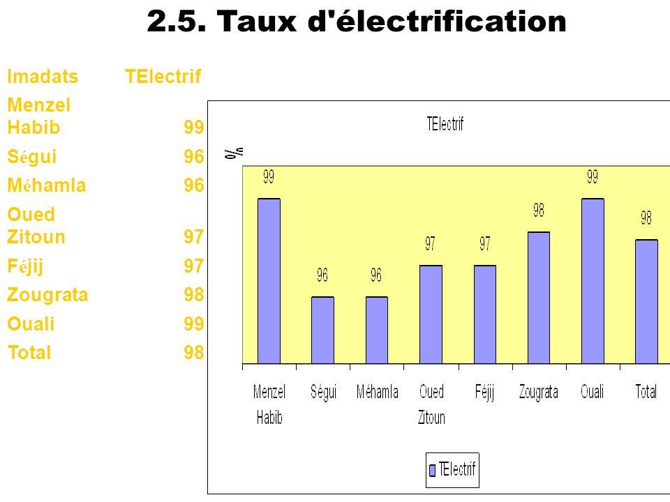 2.5. Taux d électrification