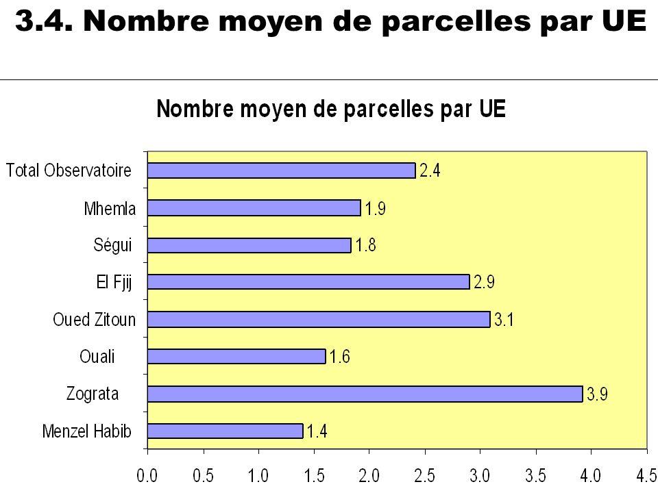 3.4. Nombre moyen de parcelles par UE