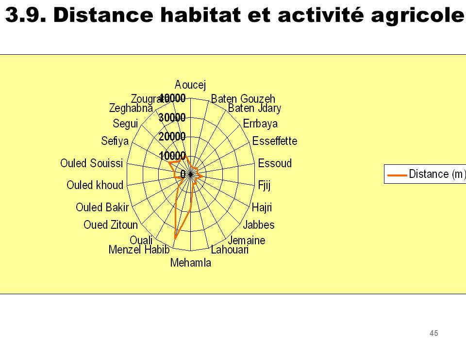 3.9. Distance habitat et activité agricole