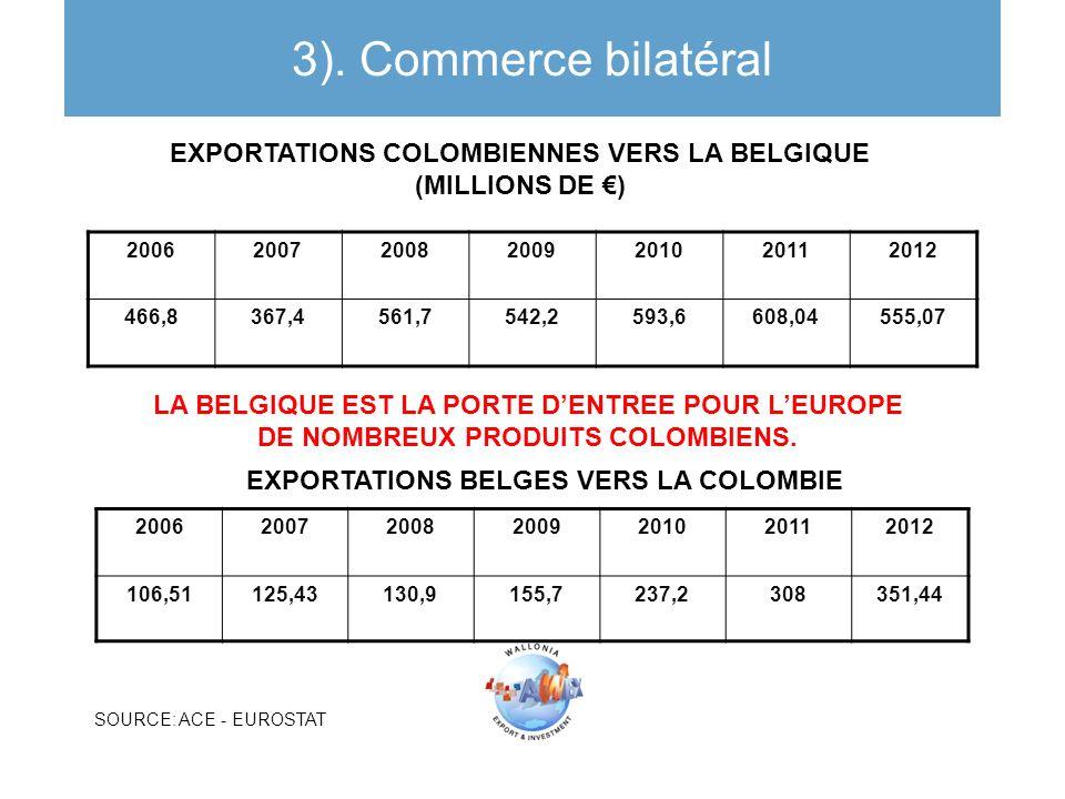 3). Commerce bilatéral EXPORTATIONS COLOMBIENNES VERS LA BELGIQUE (MILLIONS DE €) 2006. 2007. 2008.
