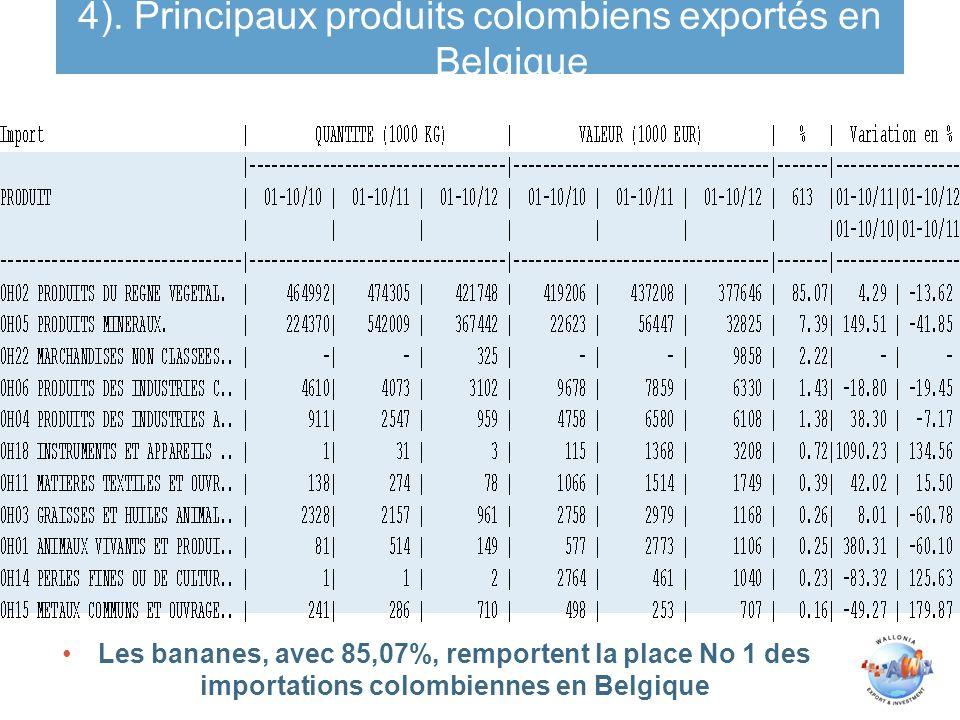 4). Principaux produits colombiens exportés en Belgique