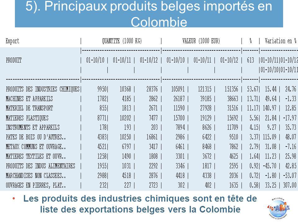 5). Principaux produits belges importés en Colombie