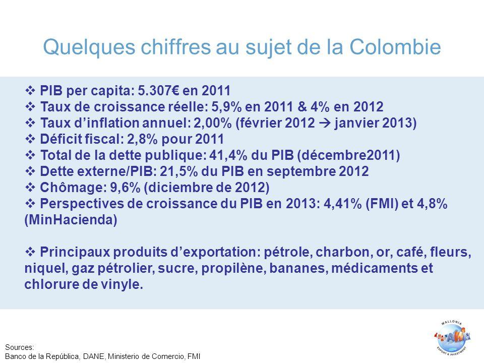 Quelques chiffres au sujet de la Colombie