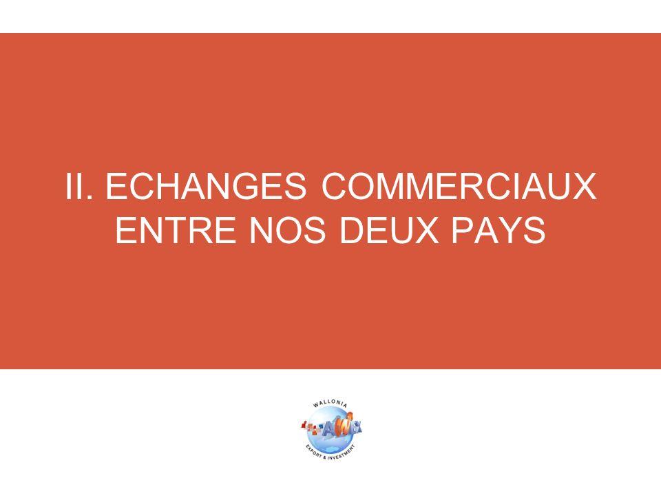 II. ECHANGES COMMERCIAUX ENTRE NOS DEUX PAYS