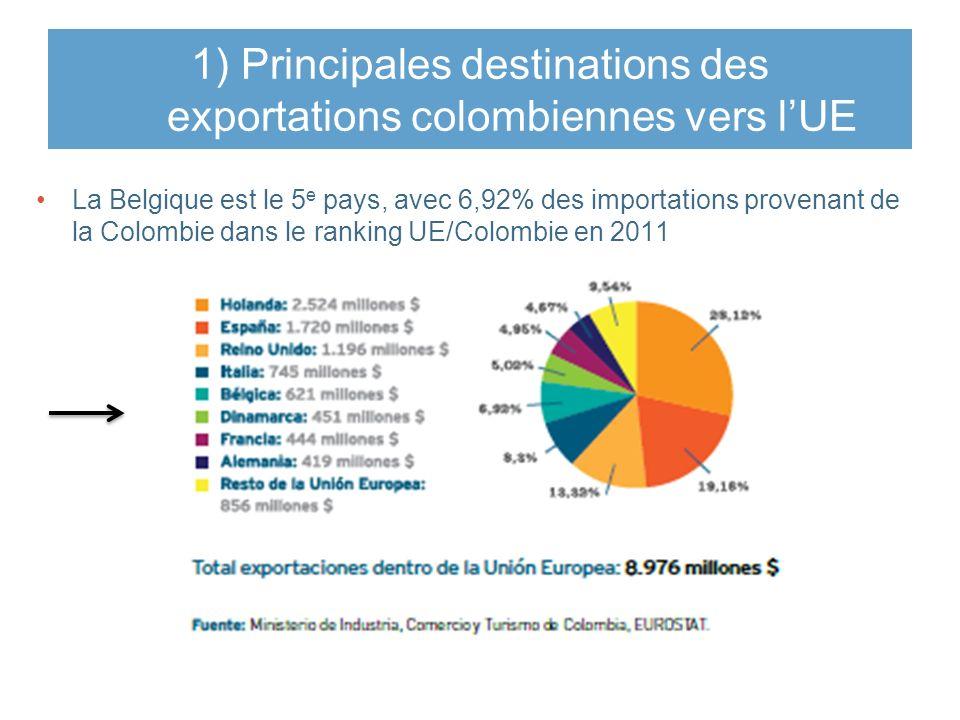 1) Principales destinations des exportations colombiennes vers l'UE