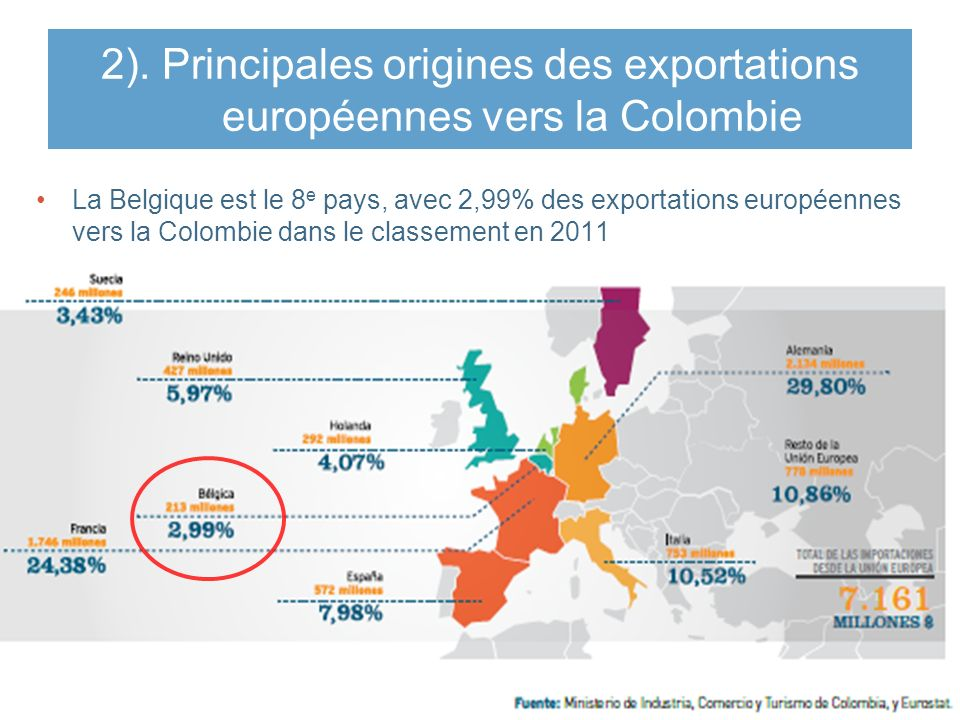 2). Principales origines des exportations européennes vers la Colombie