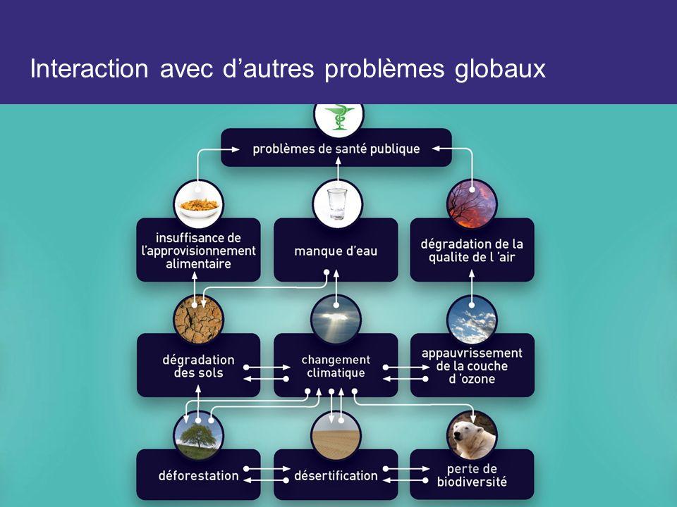 Interaction avec d'autres problèmes globaux