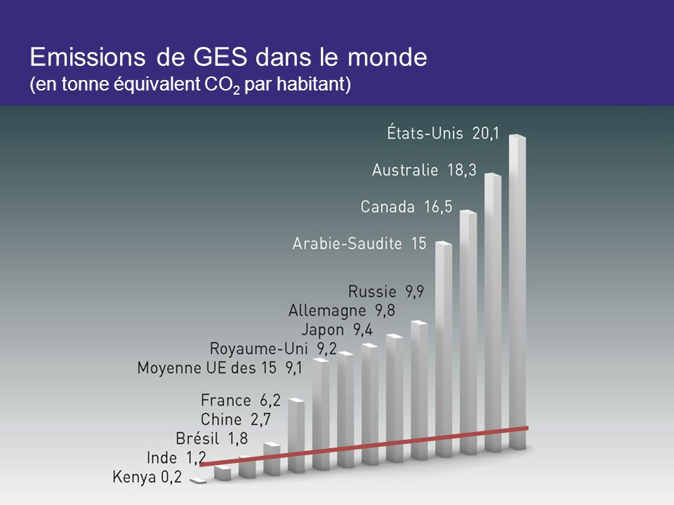 Emissions de GES dans le monde (en tonne équivalent CO2 par habitant)