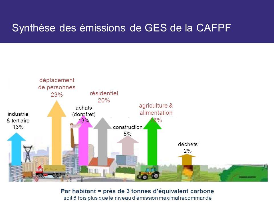 Synthèse des émissions de GES de la CAFPF