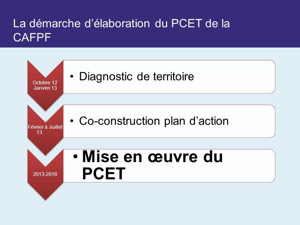 La démarche d'élaboration du PCET de la CAFPF