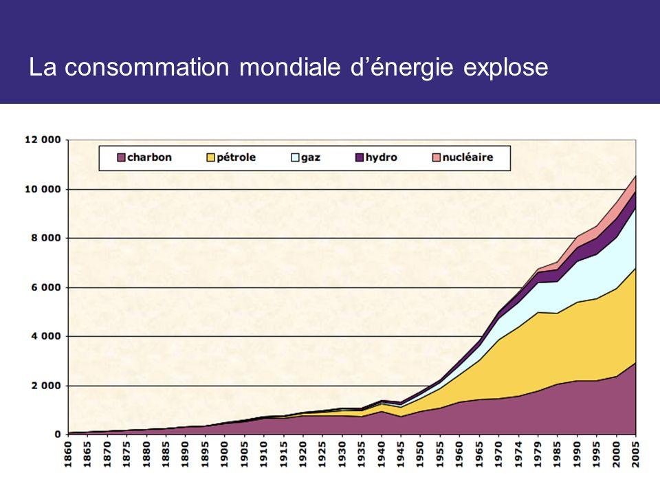 La consommation mondiale d'énergie explose