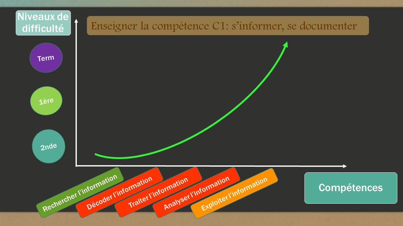 Enseigner la compétence C1: s'informer, se documenter