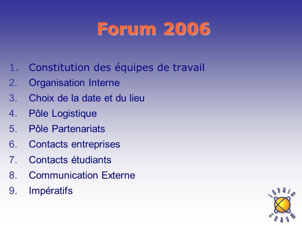 Forum 2006 Constitution des équipes de travail Organisation Interne