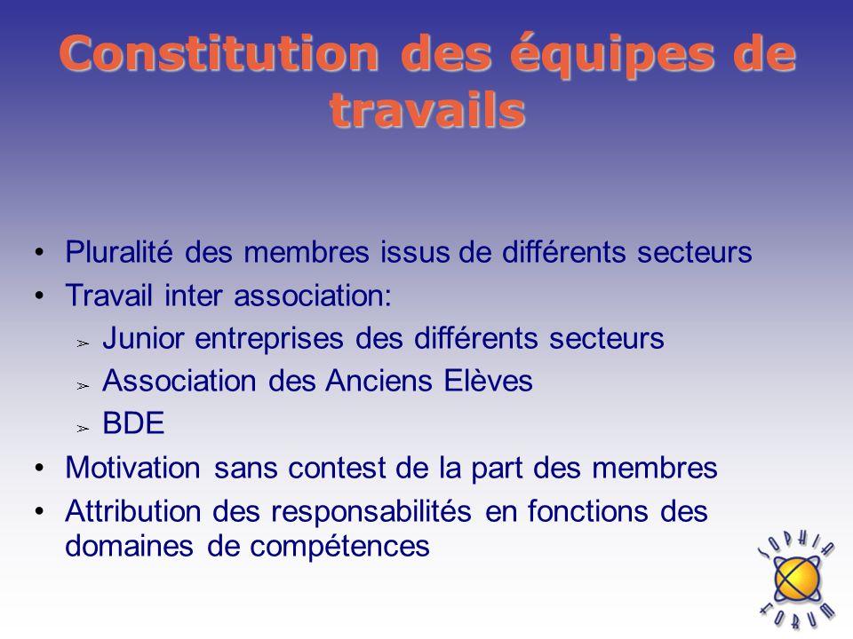 Constitution des équipes de travails