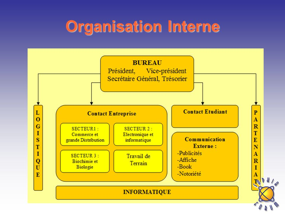 Organisation Interne