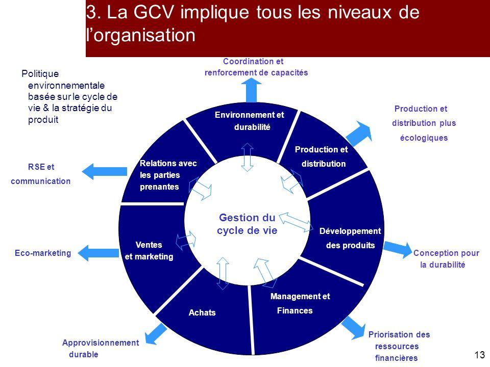 3. La GCV implique tous les niveaux de l'organisation