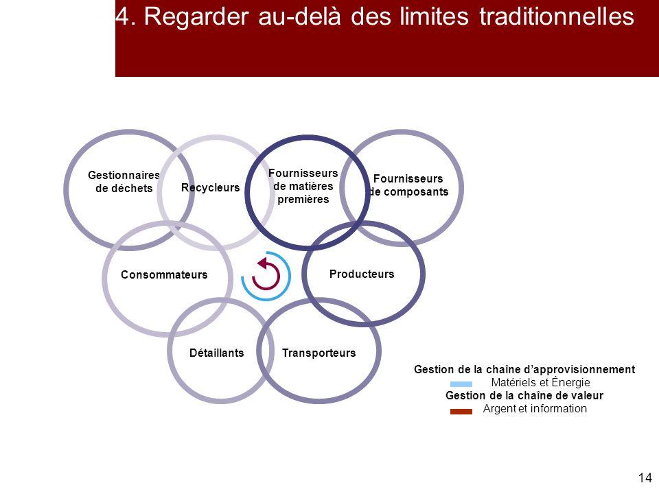 4. Regarder au-delà des limites traditionnelles
