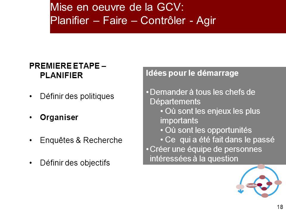 Mise en oeuvre de la GCV: Planifier – Faire – Contrôler - Agir