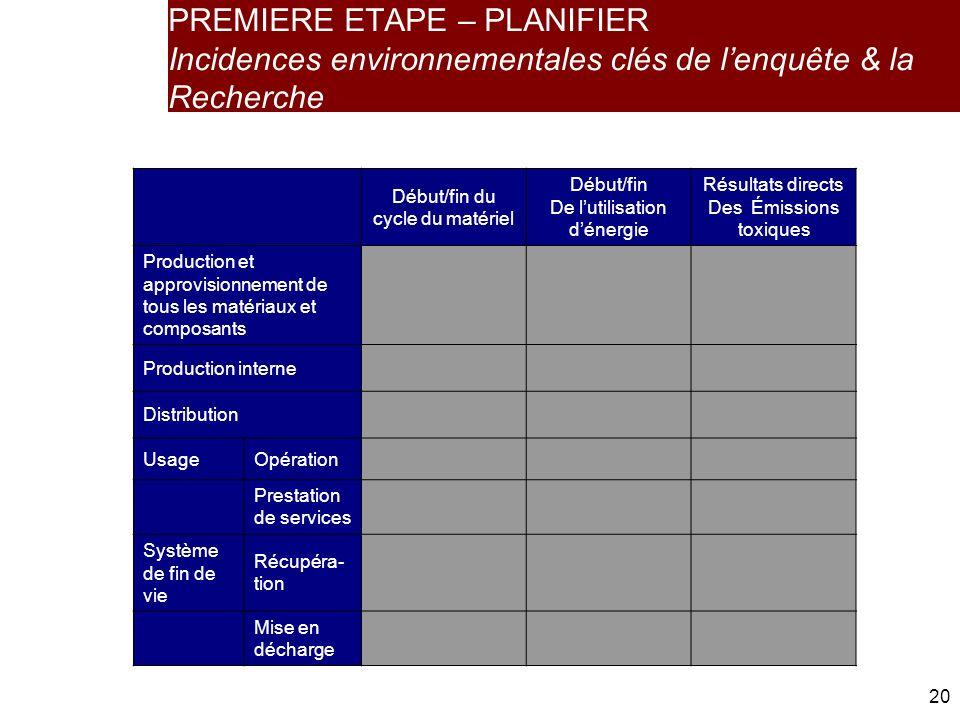 PREMIERE ETAPE – PLANIFIER Incidences environnementales clés de l'enquête & la Recherche