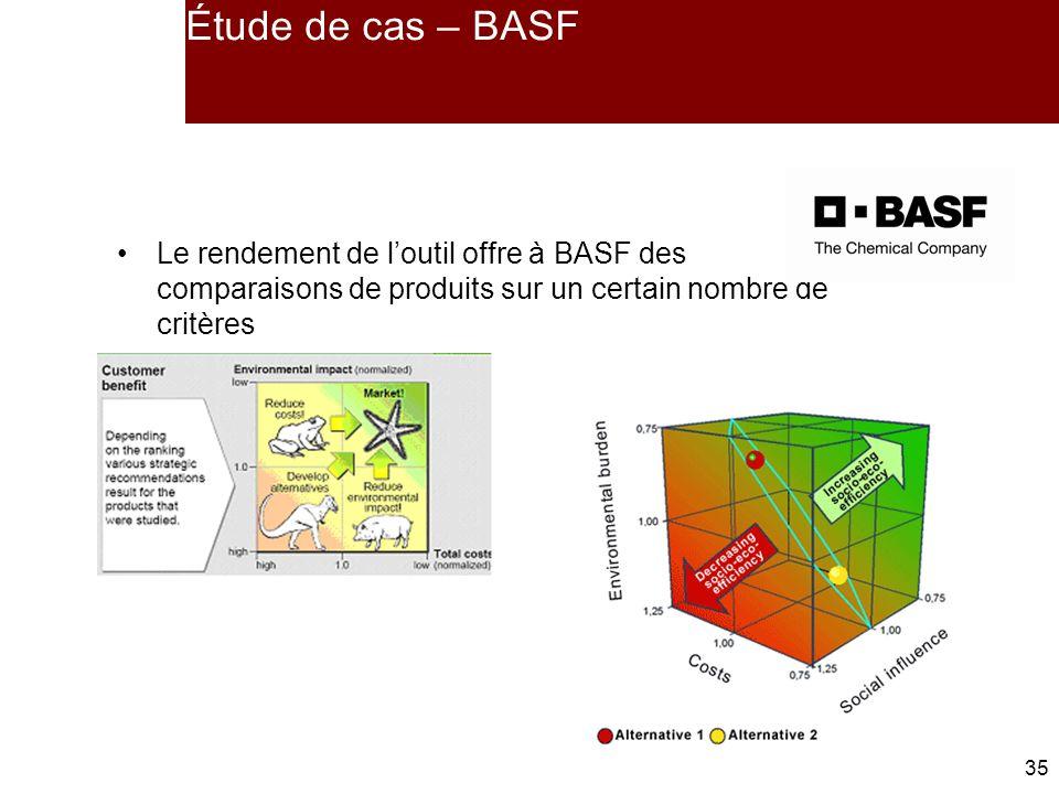 Étude de cas – BASF Le rendement de l'outil offre à BASF des comparaisons de produits sur un certain nombre de critères.