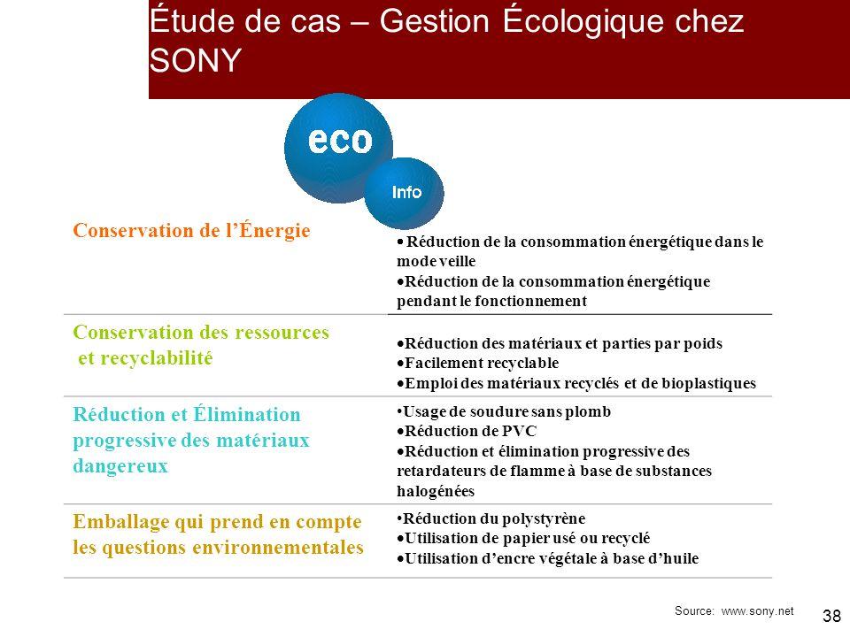Étude de cas – Gestion Écologique chez SONY