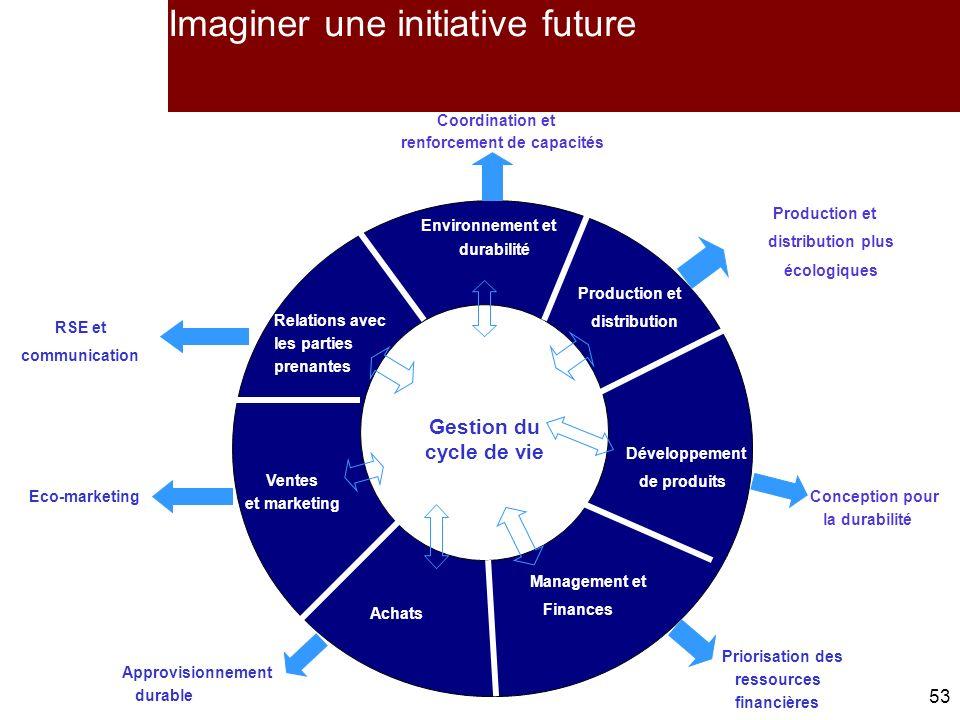 Imaginer une initiative future