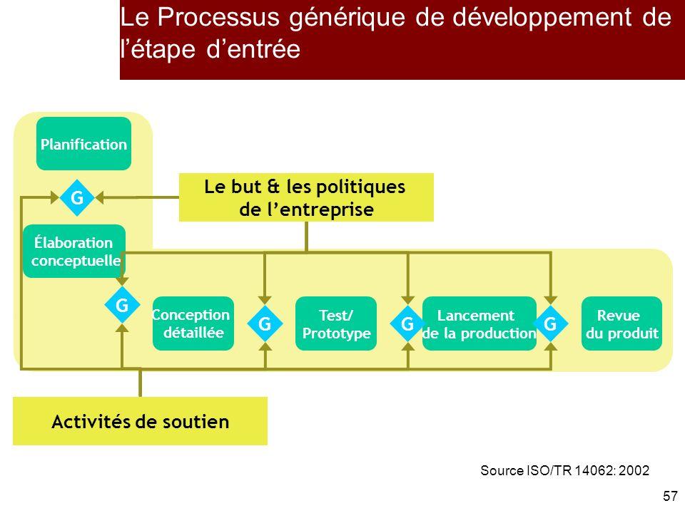 Le Processus générique de développement de l'étape d'entrée