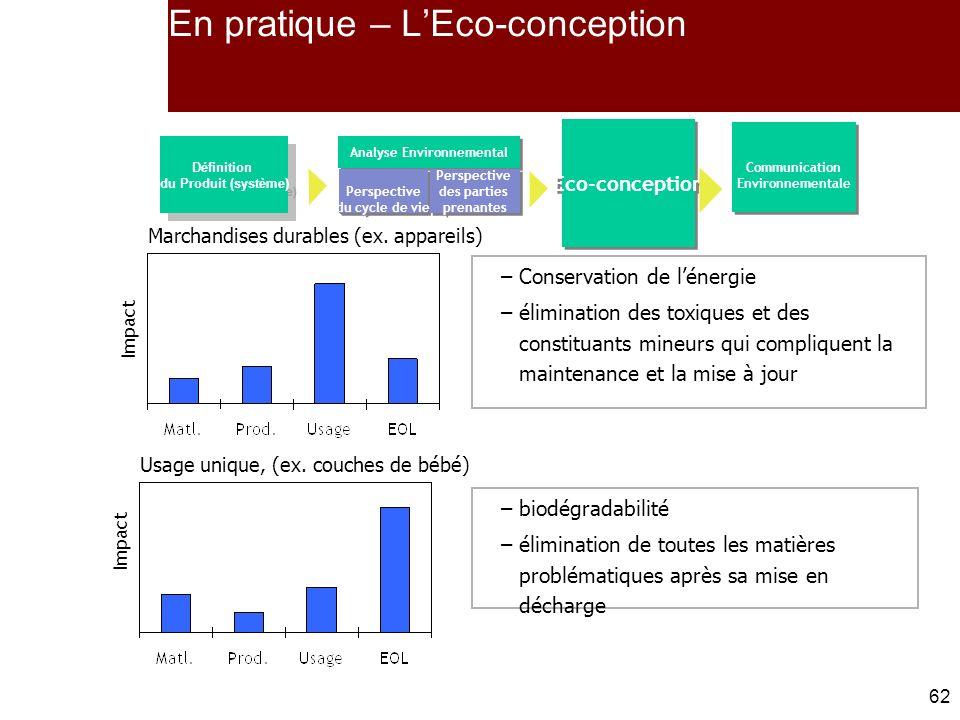 En pratique – L'Eco-conception