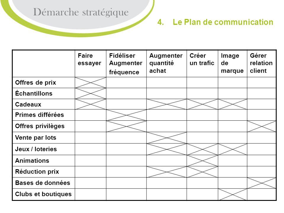 Démarche stratégique 4. Le Plan de communication Faire essayer