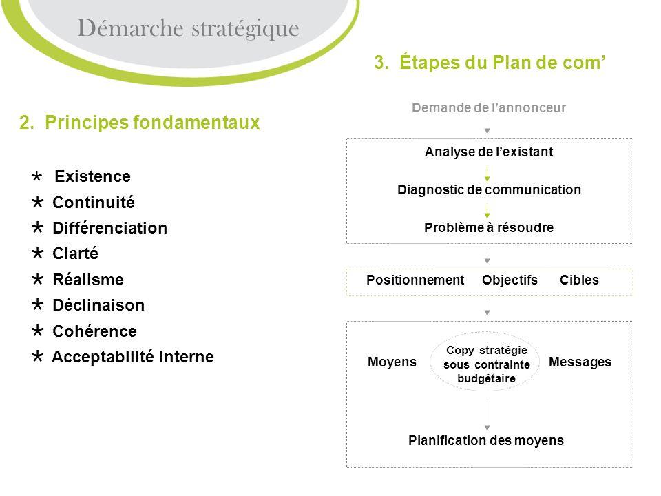 Démarche stratégique 3. Étapes du Plan de com'