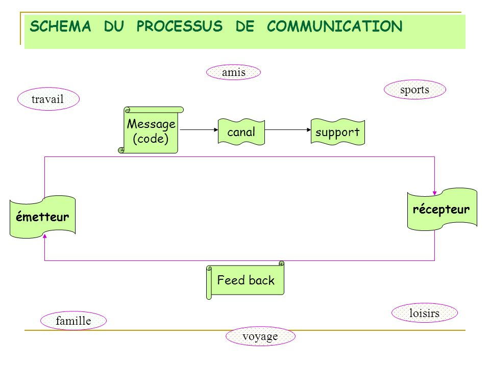 SCHEMA DU PROCESSUS DE COMMUNICATION