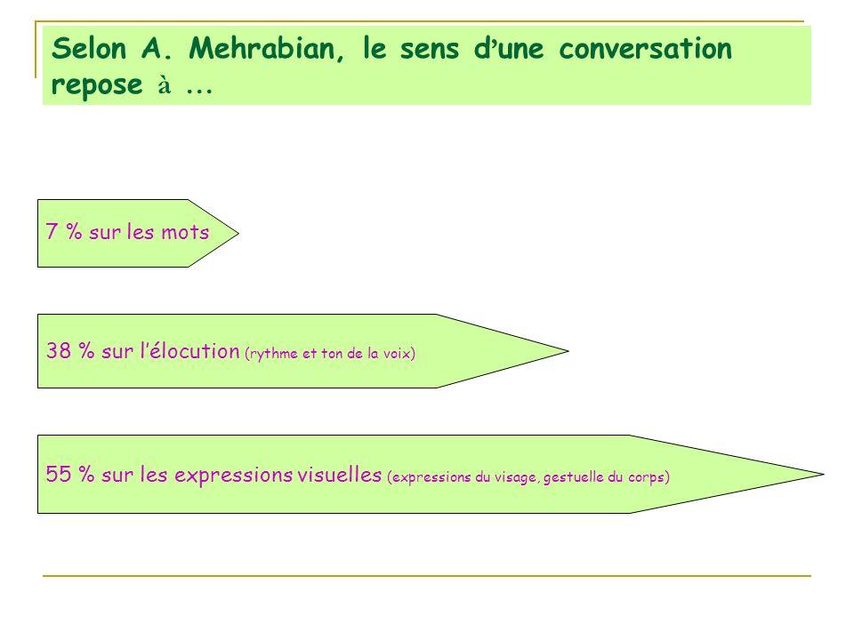 Selon A. Mehrabian, le sens d'une conversation repose à …