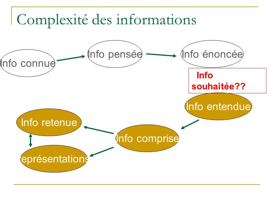 Complexité des informations