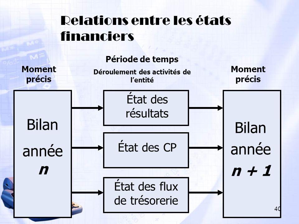 Relations entre les états financiers