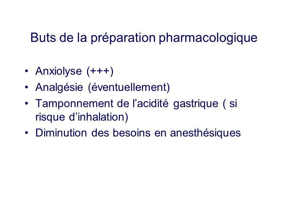 Buts de la préparation pharmacologique
