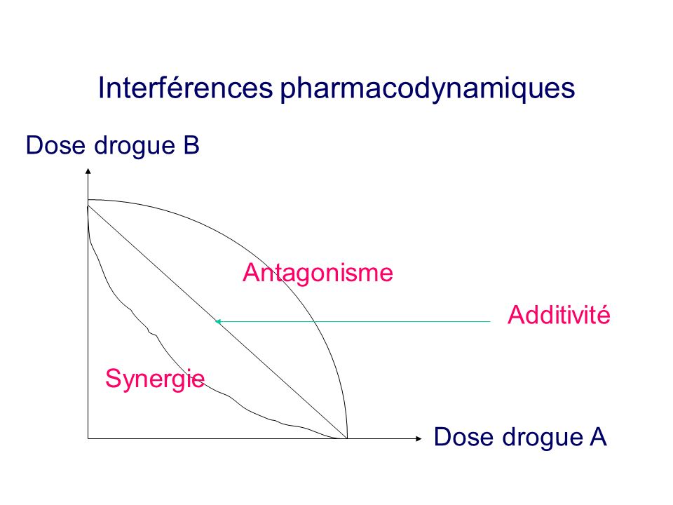 Interférences pharmacodynamiques