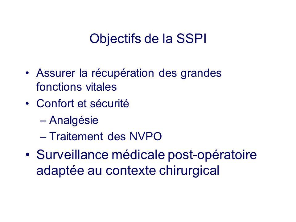 Objectifs de la SSPI Assurer la récupération des grandes fonctions vitales. Confort et sécurité. Analgésie.