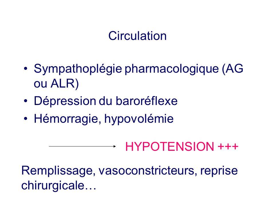 Circulation Sympathoplégie pharmacologique (AG ou ALR) Dépression du baroréflexe. Hémorragie, hypovolémie.