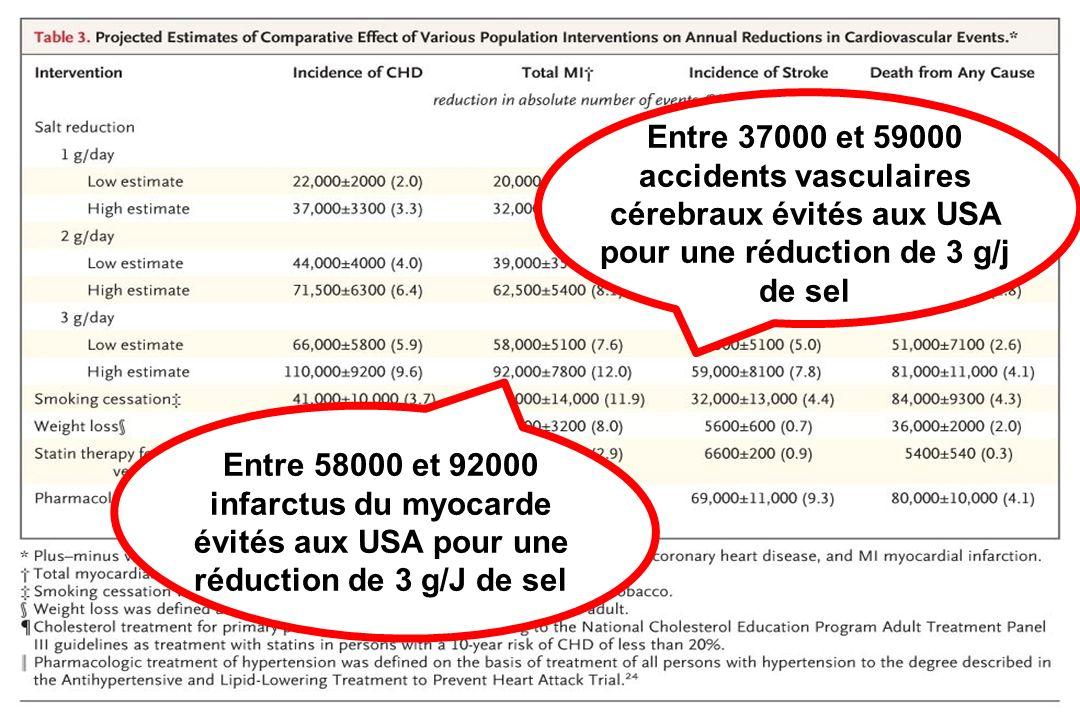 Entre 37000 et 59000 accidents vasculaires cérebraux évités aux USA pour une réduction de 3 g/j de sel