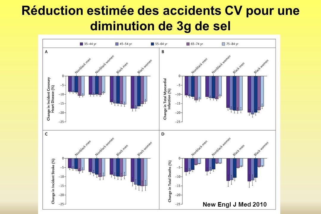 Réduction estimée des accidents CV pour une diminution de 3g de sel