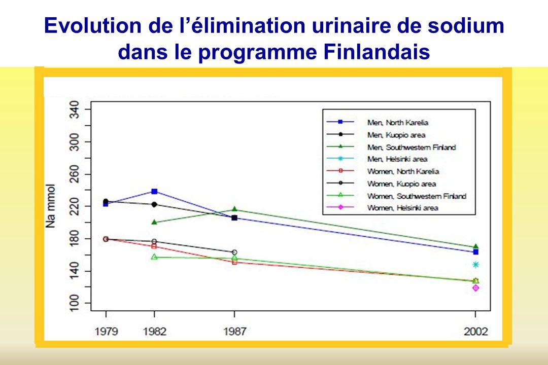 Evolution de l'élimination urinaire de sodium dans le programme Finlandais