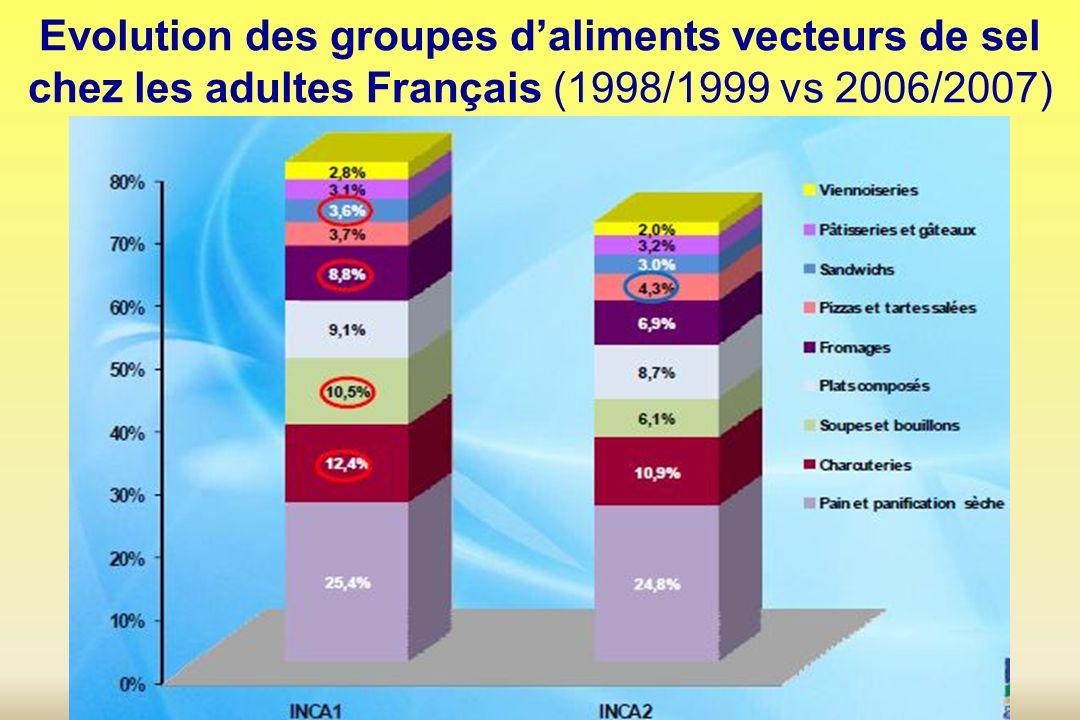 Evolution des groupes d'aliments vecteurs de sel chez les adultes Français (1998/1999 vs 2006/2007)
