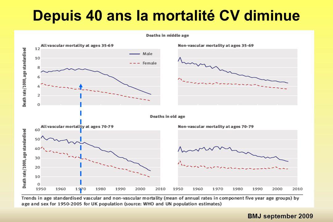 Depuis 40 ans la mortalité CV diminue