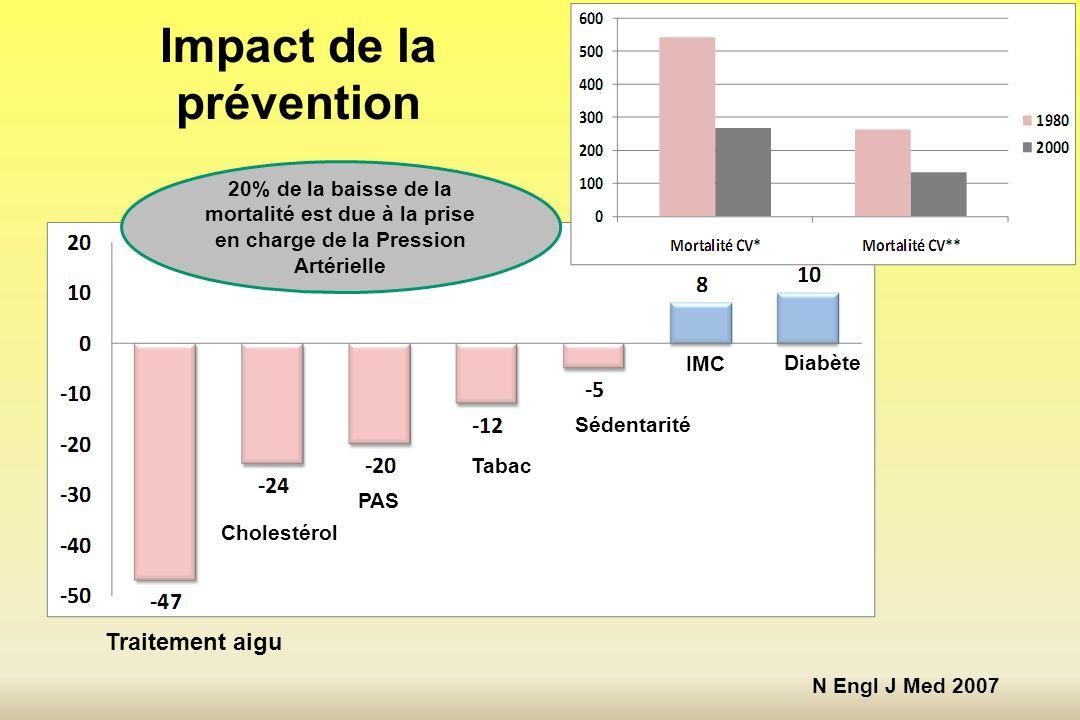 Impact de la prévention