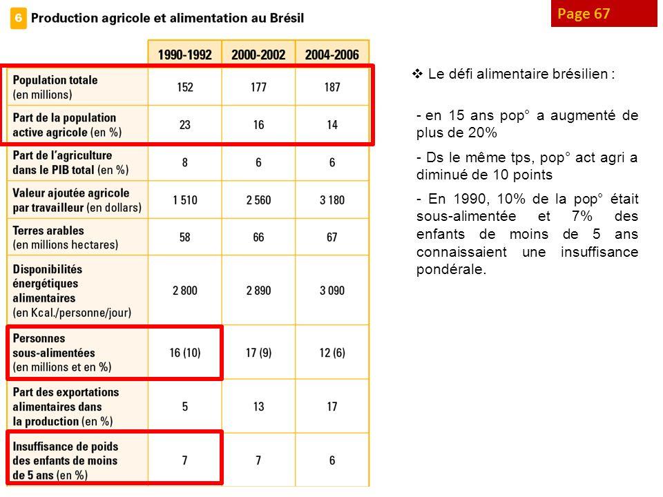 Page 67 Le défi alimentaire brésilien :