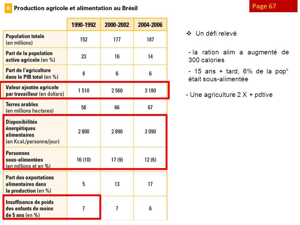 Page 67 Un défi relevé la ration alim a augmenté de 300 calories
